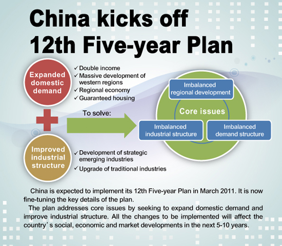 five year plans of china and disaster The key technologies r&d program is the first national s&t program in china through 4 five-year plans systems for the disaster prevention.